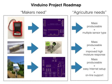 Source: https://hackaday.io/project/6444-vinduino-a-wine-growers-water-saving-project