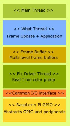 Source: https://www.github.com/xfrings/RGB-MatrixDriver