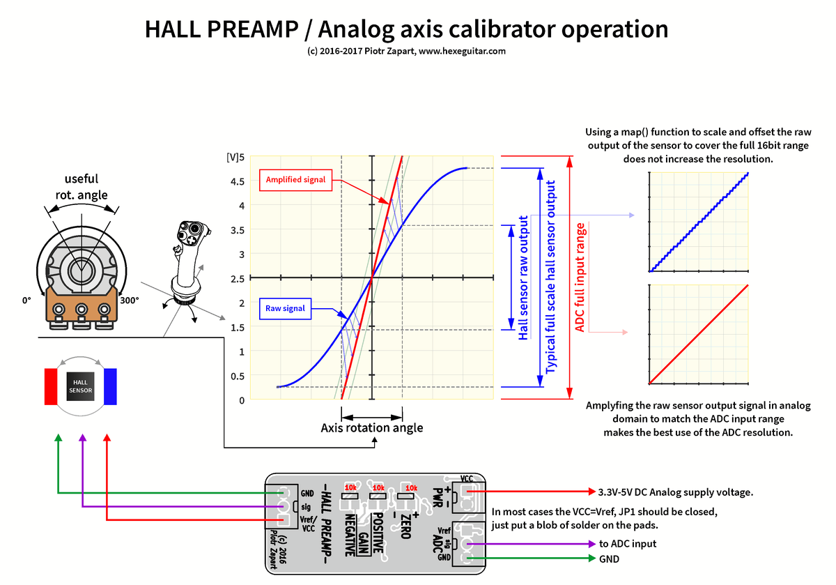 Hall Sensor Preamp – OSH Park