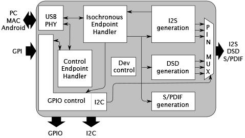 hires2-block-diagram-no-ios