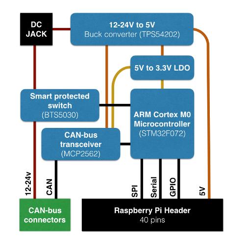 omzlo-pi-master-diagram