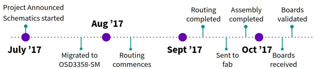 beaglelogic-timeline-1024x225